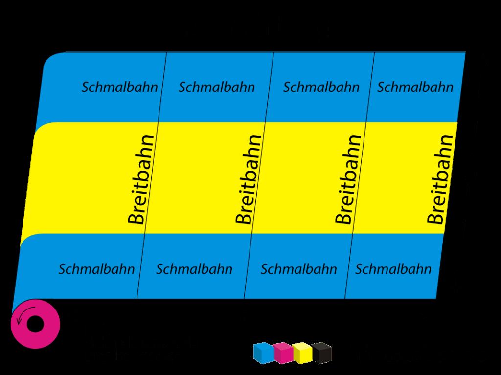 Laufrichtung von Papier - Schmalbahn oder Breitbahn